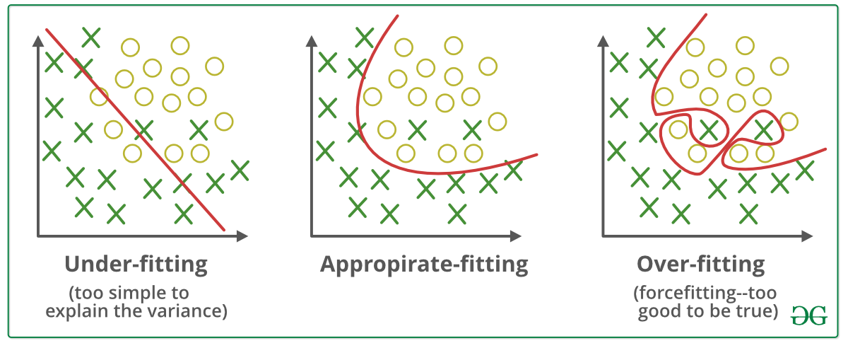 underfitting, appropriate fitting, overfitting